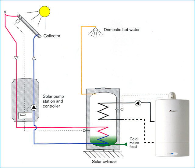 Solar heating for your home from WOW Heating in Grimsby, Lincolnshire.